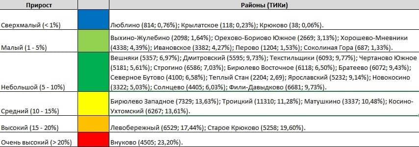 Дачники. Как похорошели выборы при Сергее Собянине