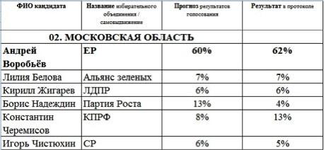 Борис Надеждин: Вскоре в регионах появятся новые лидеры